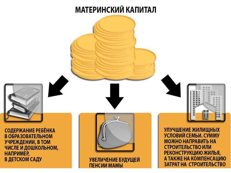 могло Направление средств материнского капитала изображение