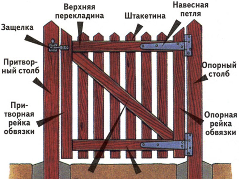 как сделать ворота деревянные фото